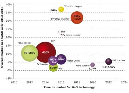 Estimated accessible markets, growth rate, and time-to-market. (Source: Power GaN Market, Yole Developpement, June 2014)Click here for larger image