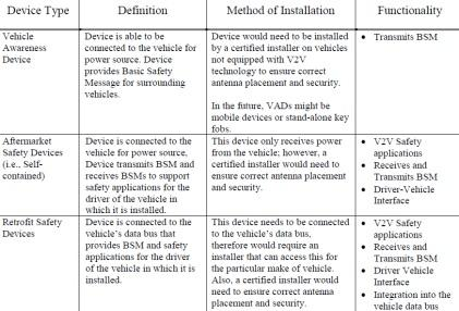 Aftermarket safety device types.   Click here for larger image  (Source: NHTSA)