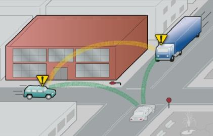 In this scenario, the truck and sports utility vehicle are at risk of colliding because the drivers can't see each other approaching the intersection and the stop sign is disabled. Both drivers would receive warnings of a potential collision, allowing them to take action to avoid it. (Source: NHTSA)
