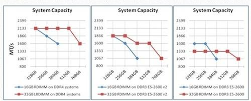 LRDIMM vs. RDIMM speed improvement.
