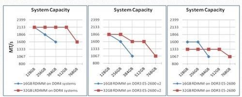 LRDIMM vs. RDIMM speed improvement.