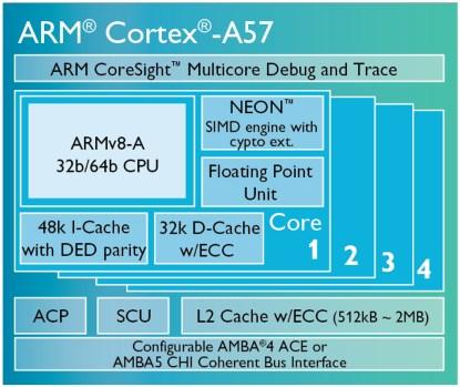 A typical starting point -- an ARM Cortex-A57 subsystem. This includes a multi-core CPU and multiple caches, as well as a bus interface to external logic. (Click here to see a larger image.)