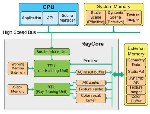 A look inside the RayCore device.
