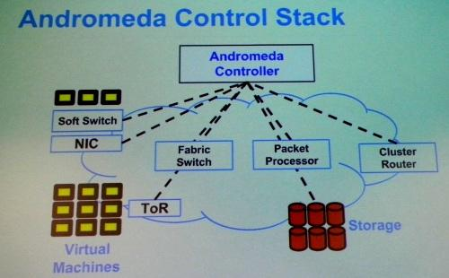 The Andromeda protocol links to servers, switches, and storage to create flexible virtual systems.