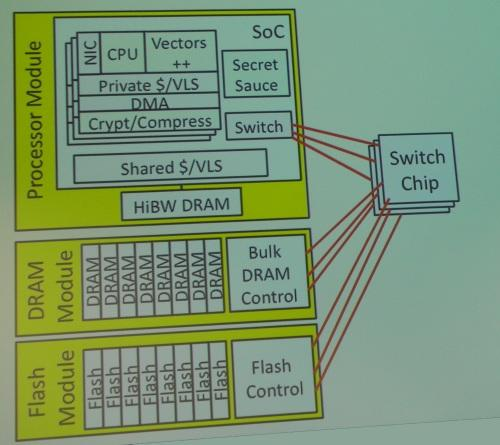 Firebox will use 32 vector processors with accelerators, networking and 32-128 GBytes DRAM per cache coherent node.