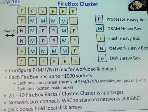 A Firebox cluster will use up to 40 racks, tailored for different compute, switching, memory, and storage roles.