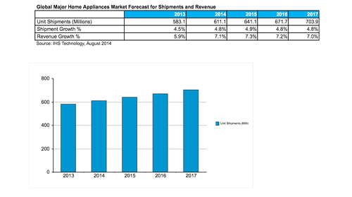 IHS forecasts worldwide shipments of home appliances will be up 4.8 percent over 2013 and reach 611 million units by 2015 the end of the year. (Source: IHS)