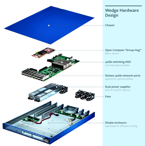 Inside Facebook's Wedge: The green card holds a Broadcom switch chip, the red one an Atom-based x86 server SoC.