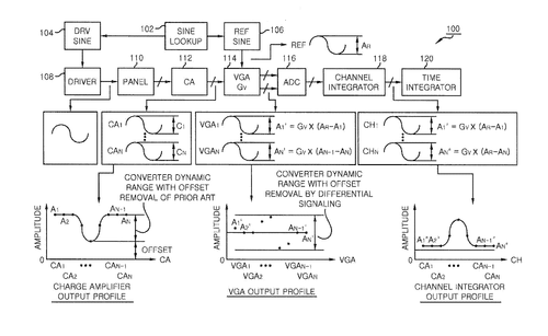 Art from Dongbu Hitek Co.'s patent for 'Touch screen controller using differential signal processing' (US 20120268397 A1 patent): 'A block diagram illustrating a configuration of a touch screen controller in accordance with embodiments.'