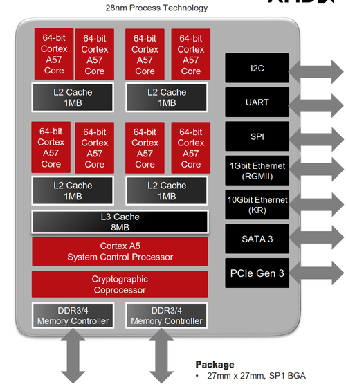 AMD's Opteron 1100 Seattle combines eight A57 cores for server applications. Click here for larger image