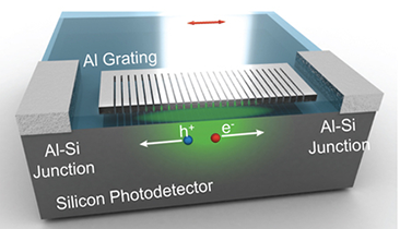 Photodevice Detects Color With Metal Grating