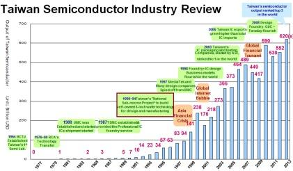 In 1990, Taiwan's National Sub-Micron Project, led by the Ministry of Economic Affairs, began. However, it wasn't until 2005 that semiconductor exports from Taiwan exceeded the country's total imports. (Source: Etron Technology)