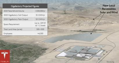 Just as the location of Tesla's planned Gigafactory is being announced, a new report casts doubt on whether the giant battery manufacturing plant will be able to achieve the company's aggressive cost-reduction goals for lithium ion cells. Click here for full-size image.