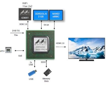 Marvell's ARMADA 1500 Pro 4K targets the hybrid set-top with wireless connectivity.  (Source: Marvell)