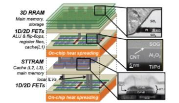 Game-Changing Breakthrough at IEEE S3S 2014