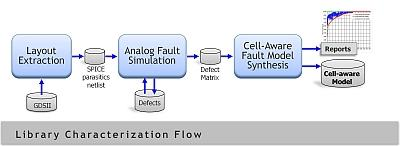 After a onetime library characterization, the cell-aware flow is the same as any ATPG flow. Click here to enlarge.