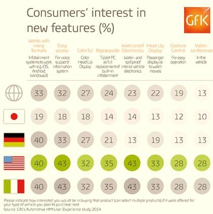 (Source: GfK's Automotive HMI User Experience Study 2014)