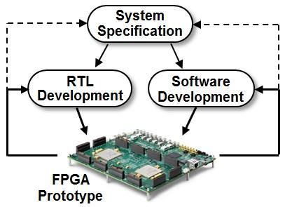 A prototype is used to develop both hardware and software iteratively. Exploring their interactions often has implications for the originalsystem specification.