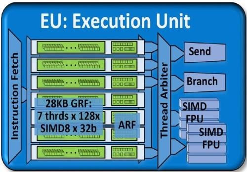An Intel Gen 8 execution unit consists of seven threads each with multiple general-purpose register files and some supporting architecture-specific registers. (Source: Intel)