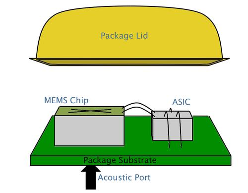 The piezoelectric MEMS chip is wire bonded to an analog application specific integrated circuit (ASIC) in a 3.35 x 2.5 x 1 millimeter package that is pin-compatible with the best selling capacitive microphones today. SOURCE: Vesper