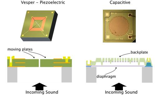 Instead of a traditional round diaphragm like capacitive microphones use (right) piezoelectric microphones use a square block of piezoelectric material (aluminum nitride, green) divided into four triangles (along the X from corner to corner) which stretch and contract--but never touch--thus creating an ultra low-noise signal picked up by the metal (yellow and gold) electrodes. SOURCE: Vesper