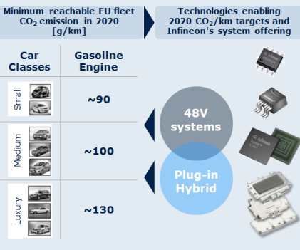 CO2 reduction potential for EU Cars (Source: Infineon)