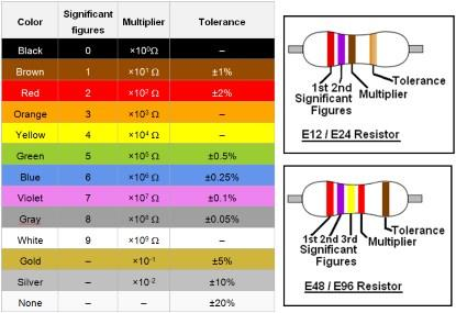 Resistance serie e12