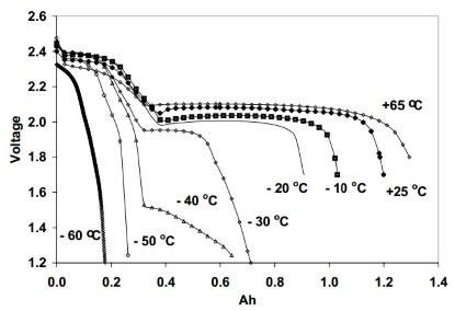 Dependence of temperature at 3C rate of discharge.(Image: Sion Power Corp.)