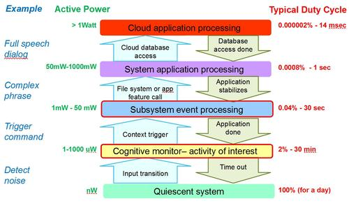 Cognitive layering for power.