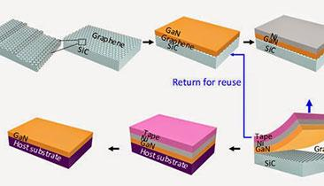 IBM Conquers Wafer-Scale Graphene