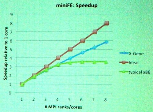 Sandia showed results of ARM servers showing better performance scaling than Intel servers on some of its scientific applications.