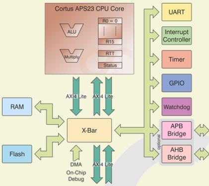 APS23 Subsystem.(Image: Cortus)