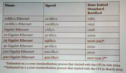 The current Ethernet road map includes a new 25G effort, but that's just the start for changes yet to come.