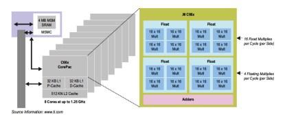 TMS320C667x DSP architecture.(Click here to see a larger image.)
