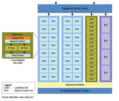 GP-GPU architecture.(Click here to see a larger image.)
