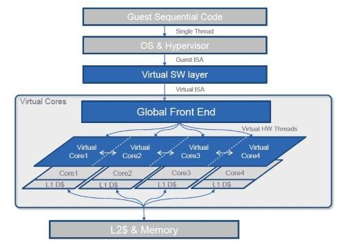 The Global Front End is a hardware scheduler that sends instructions to different virtual cores. The underlying physical cores have some unique communications and synchronization hardware to facilitate the work.