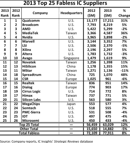 Fabless Chip Companies Ranked by 2013 Sales