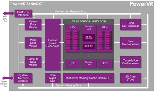 A high-end Series 7XT supports optional HPC or Windows DX11 packages.