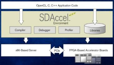 Xilinx Announces SDAccel Dev Environment for C, C++ & OpenCL