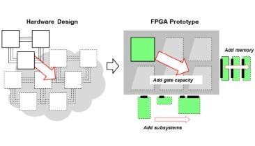 FPGA-Based Prototyping: Big Design - Small Budget?