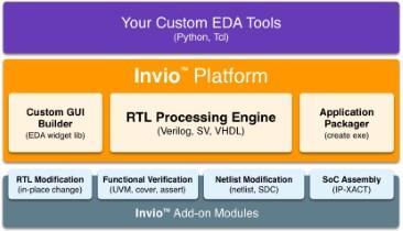 Startup Claims to Speed Creation of Custom EDA Tools