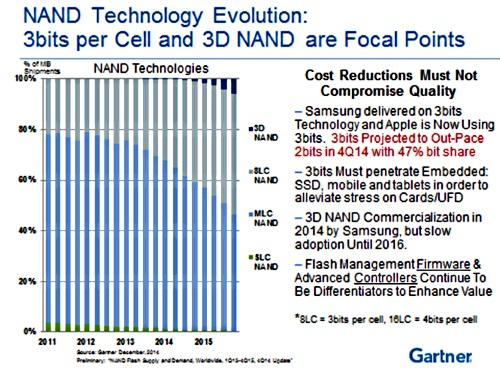 Source: Gartner December 2004 - Preliminary: 'NAND Flash Supply and Demand World Wide'