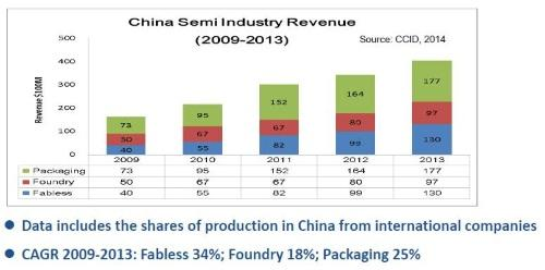 China's fabs have not kept pace with its fabless designers and packaging companies.
