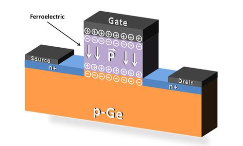 The ferroelectric material pictured on a germanium channel above a silicon substrate retains its polarization indefinitely making any computers built from FeFETs instant-on.