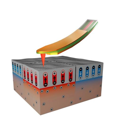 The measurement set-up using negative-biased conductive scanning probe to sense switching in ferroelectric layer. (Source: University of Texas)