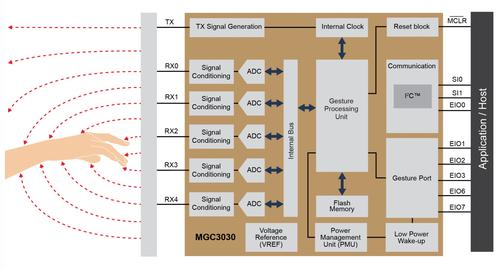 Microchip's latest GestIC accepts five sensor inputs to its gesture processing unit that can be programmed to recognize virtually any (reasonable) gesture to control device functions. (Source: Microchip)