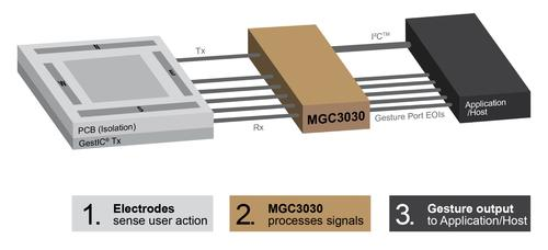 A GestIC transmitter sends the 3D in-mid-air gesture sensed to the MGC3030, which recognizes the gesture and sends its name over to the application processor to execute. (Source: Microchip)