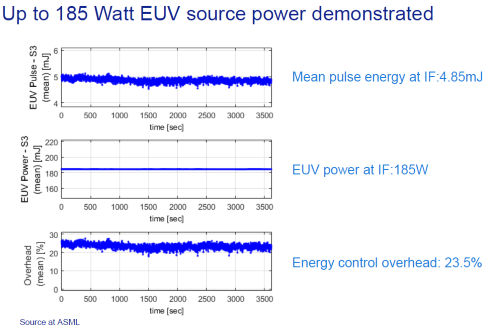 ASML demoed an 185W EUV system but production systems need a 250W light source. (All images: ASML)