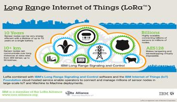 IBM, Semtech 30-Mile IoT Uses 10-Year AAs
