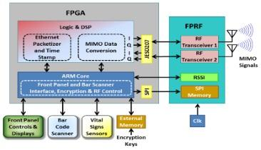 Wireless Links to Provide Automation & Enhanced Efficiency in Medical Apps